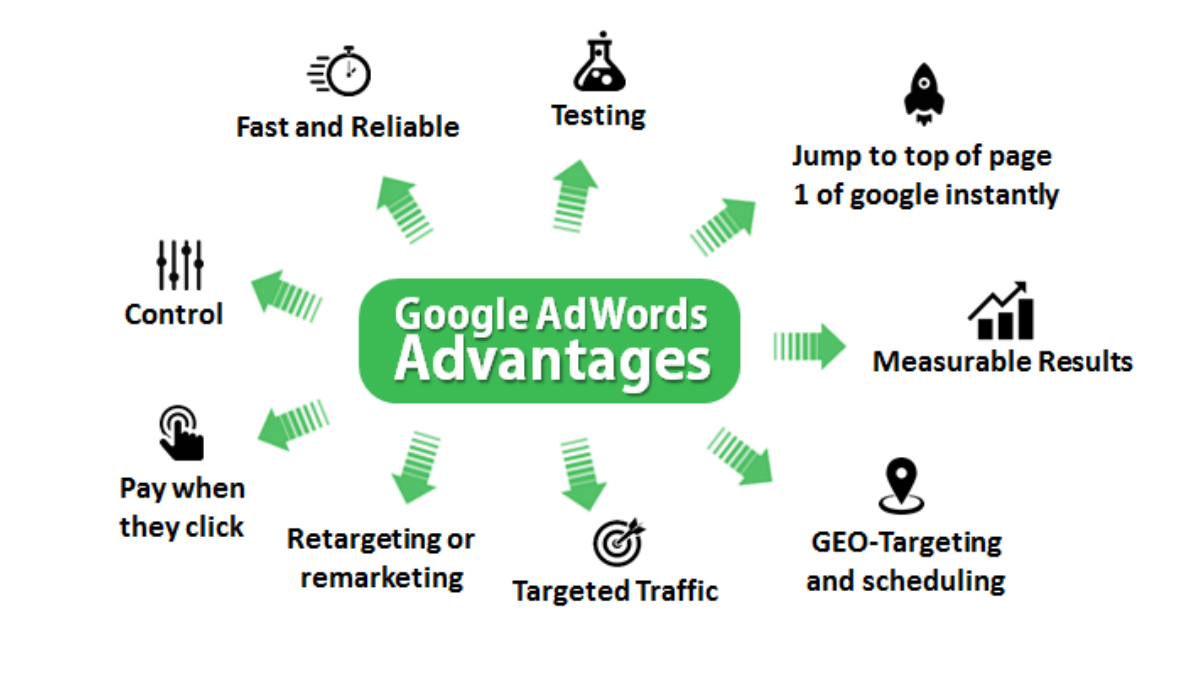 Advantages of Google Adwords to Grow Your Business